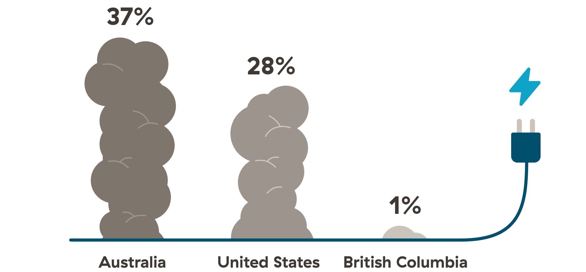 comparison of greenhouse gas emissions from power generation for B.C., USA and Australia